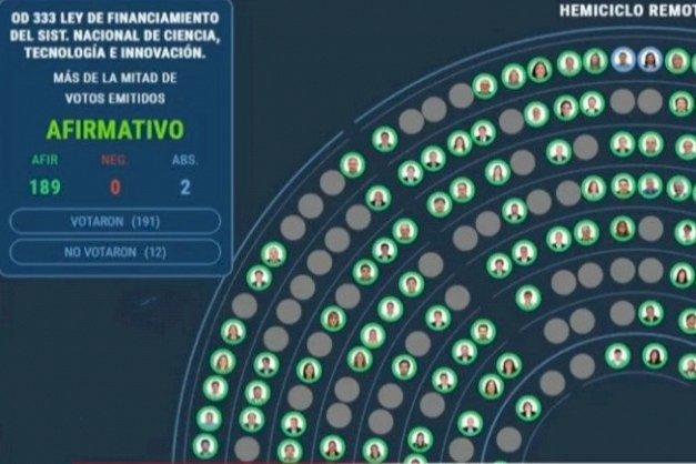 Media sanción para la Ley de Financiamiento del Sistema Nacional de Ciencia, Tecnología e Innovación